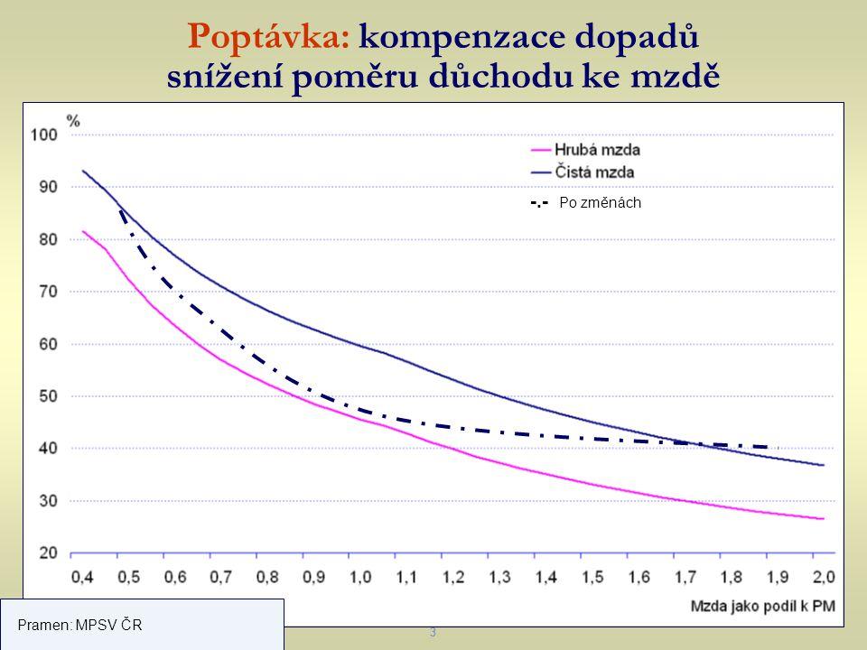 3 Poptávka: kompenzace dopadů snížení poměru důchodu ke mzdě 3 Pramen: MPSV ČR -.- Po změnách