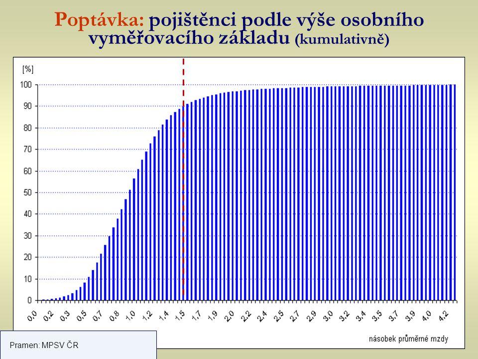 Poptávka: pojištěnci podle výše osobního vyměřovacího základu (kumulativně) Pramen: MPSV ČR
