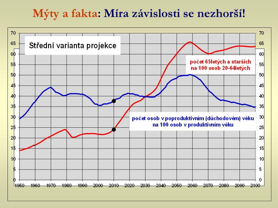 Vývoj počtu seniorů v ČR Mýty a fakta: Míra závislosti se nezhorší!