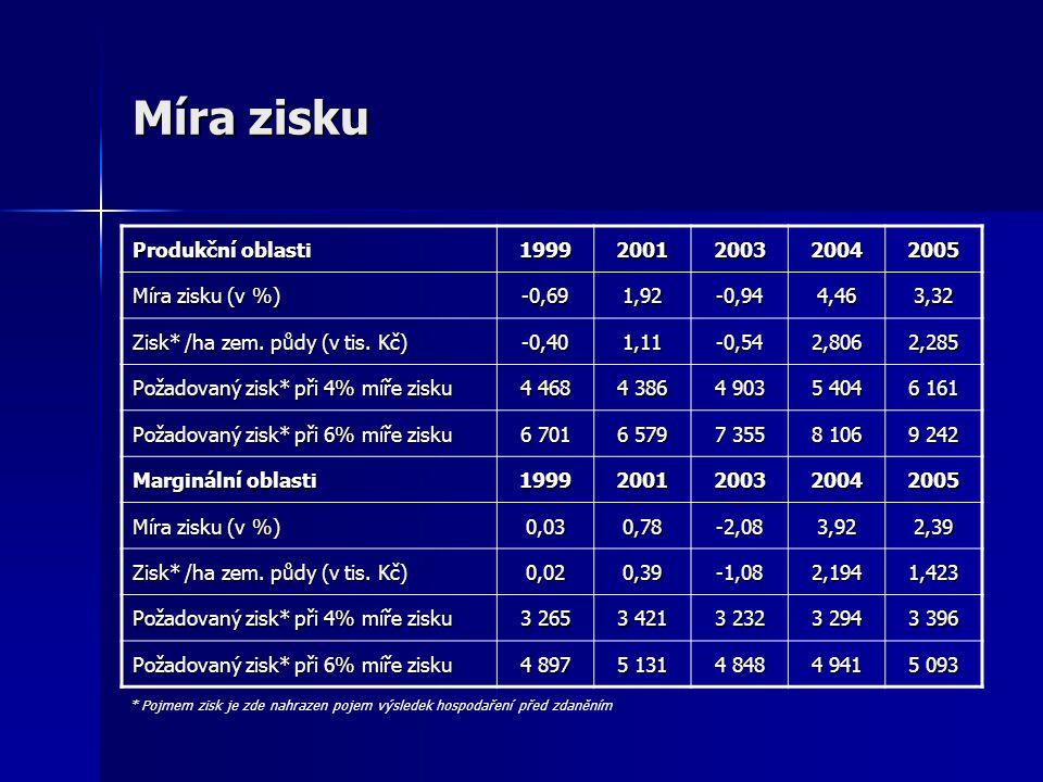 Míra zisku Produkční oblasti 19992001200320042005 Míra zisku (v %) -0,691,92-0,944,463,32 Zisk* /ha zem. půdy (v tis. Kč) -0,401,11-0,542,8062,285 Pož