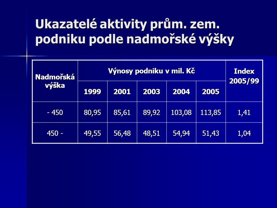 Ukazatelé aktivity prům. zem. podniku podle nadmořské výšky Nadmořská výška Výnosy podniku v mil.