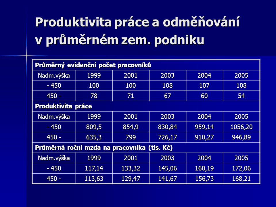 Produktivita práce a odměňování v průměrném zem. podniku Průměrný evidenční počet pracovníků Nadm.výška19992001200320042005 - 450 100100108107108 450