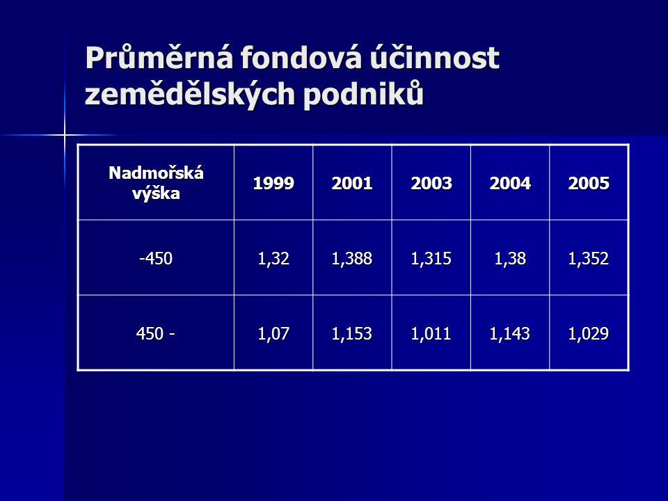 Intenzita zemědělské výroby průměrného zemědělského podniku Výnosy na ha zemědělské půdy (tis.