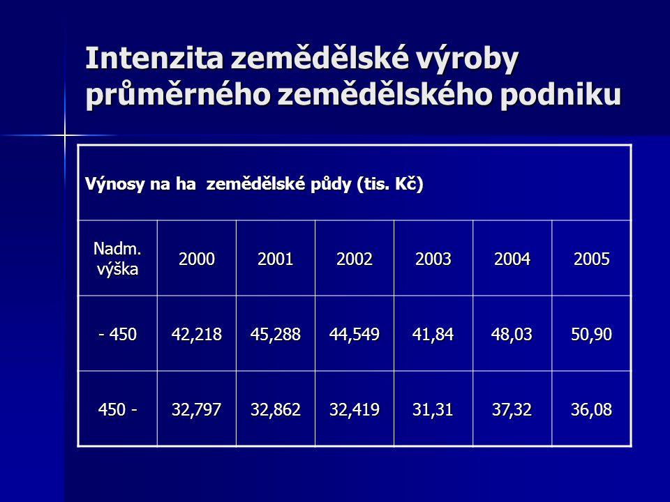 Intenzita zemědělské výroby průměrného zemědělského podniku Výnosy na ha zemědělské půdy (tis. Kč) Nadm. výška 200020012002200320042005 - 450 42,21845