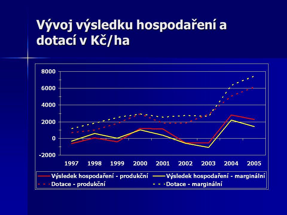 Vývoj výsledku hospodaření a dotací v Kč/ha