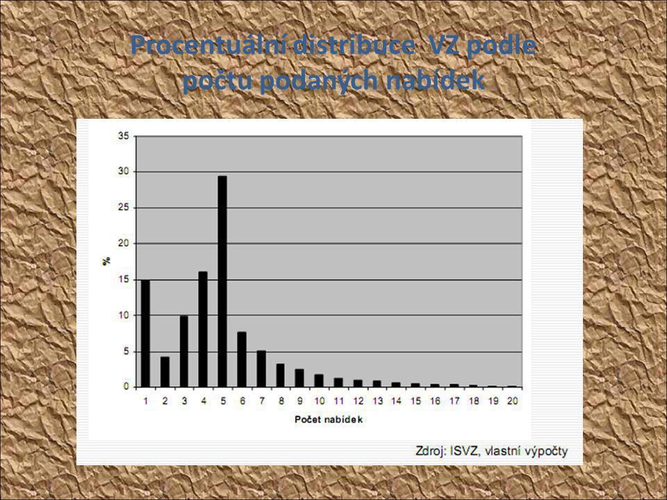 Procentuální distribuce VZ podle počtu podaných nabídek