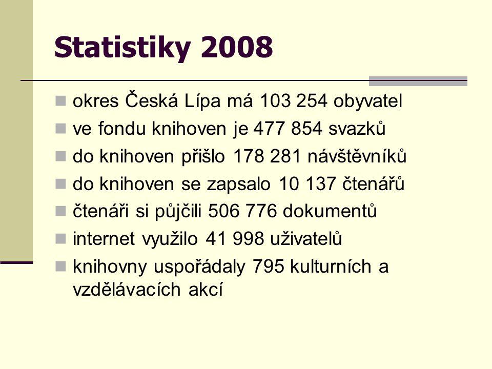 Statistiky 2008  okres Česká Lípa má 103 254 obyvatel  ve fondu knihoven je 477 854 svazků  do knihoven přišlo 178 281 návštěvníků  do knihoven se zapsalo 10 137 čtenářů  čtenáři si půjčili 506 776 dokumentů  internet využilo 41 998 uživatelů  knihovny uspořádaly 795 kulturních a vzdělávacích akcí