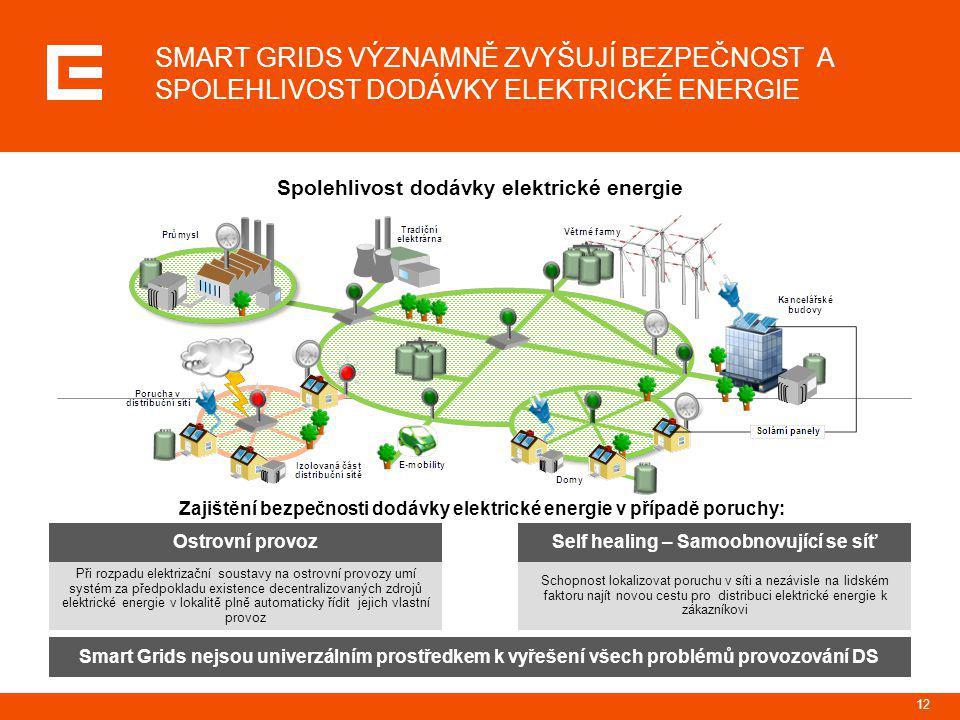 12 SMART GRIDS VÝZNAMNĚ ZVYŠUJÍ BEZPEČNOST A SPOLEHLIVOST DODÁVKY ELEKTRICKÉ ENERGIE Zajištění bezpečnosti dodávky elektrické energie v případě poruch