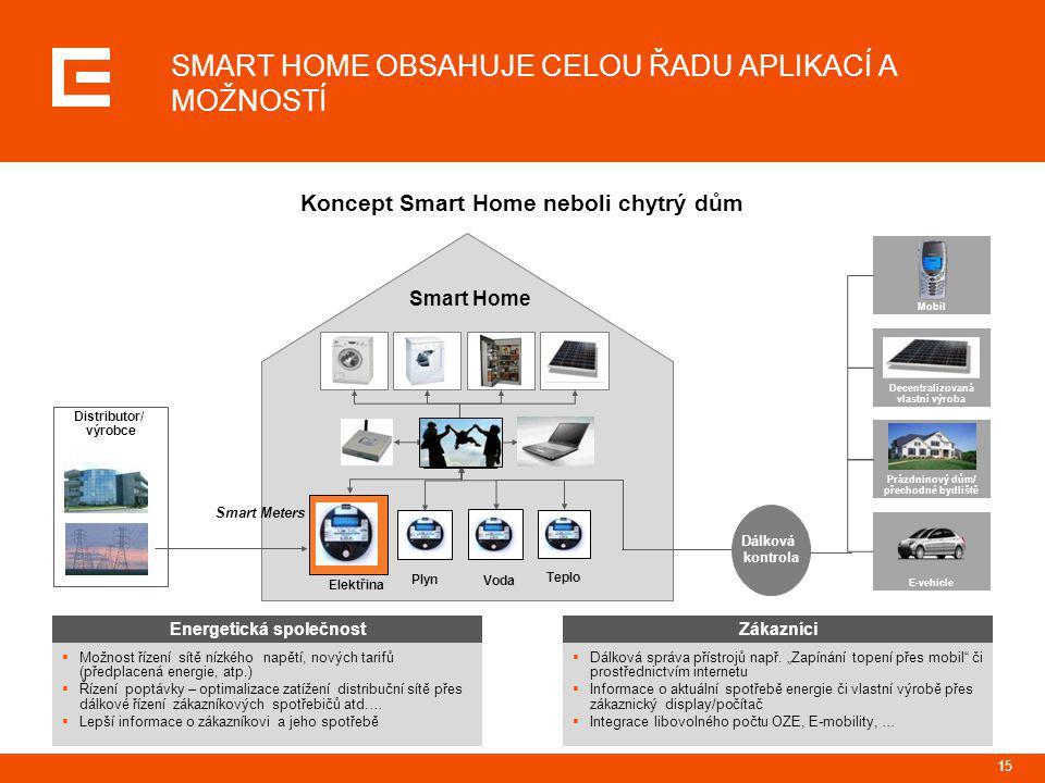 15 SMART HOME OBSAHUJE CELOU ŘADU APLIKACÍ A MOŽNOSTÍ Koncept Smart Home neboli chytrý dům Elektřina Plyn Voda Teplo Smart Home Mobil Decentralizovaná