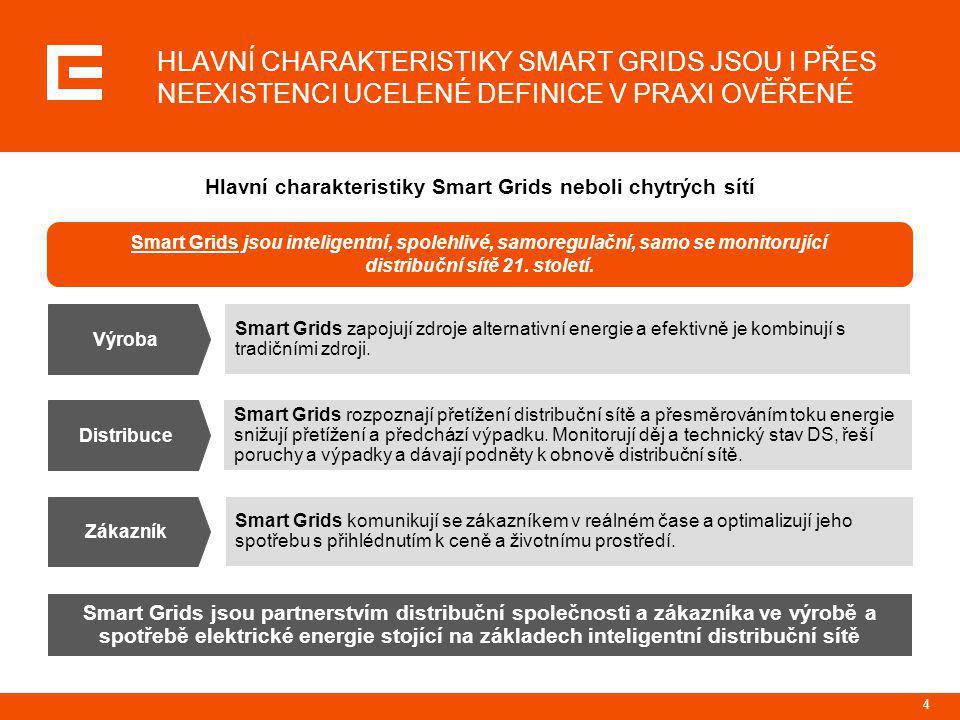 4 Hlavní charakteristiky Smart Grids neboli chytrých sítí Výroba Smart Grids zapojují zdroje alternativní energie a efektivně je kombinují s tradičním
