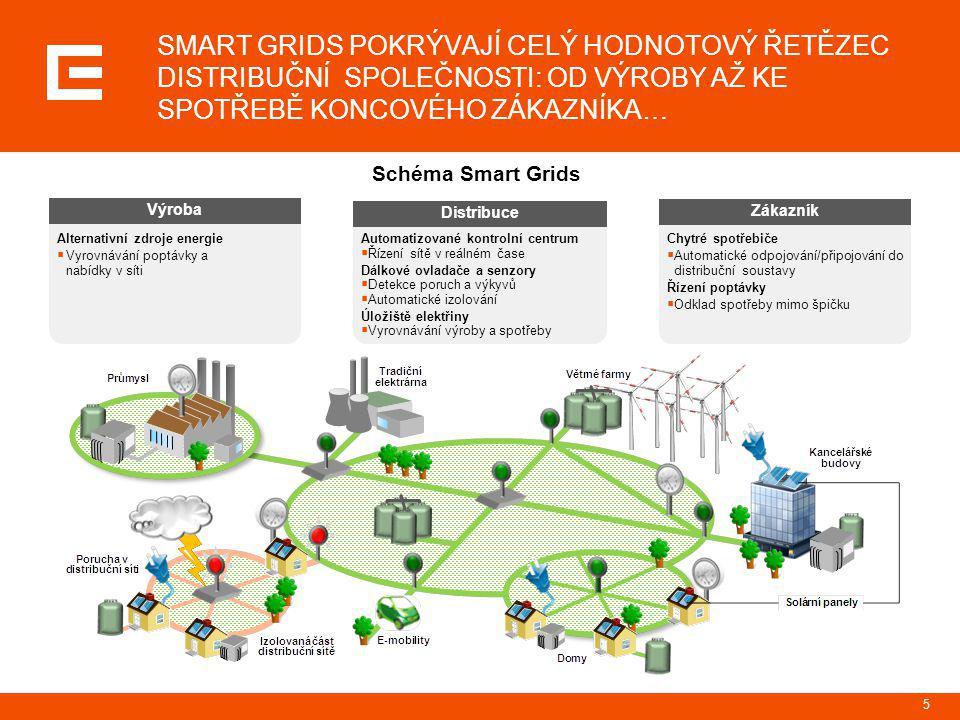 5 Schéma Smart Grids Chytré spotřebiče  Automatické odpojování/připojování do distribuční soustavy Řízení poptávky  Odklad spotřeby mimo špičku Alte