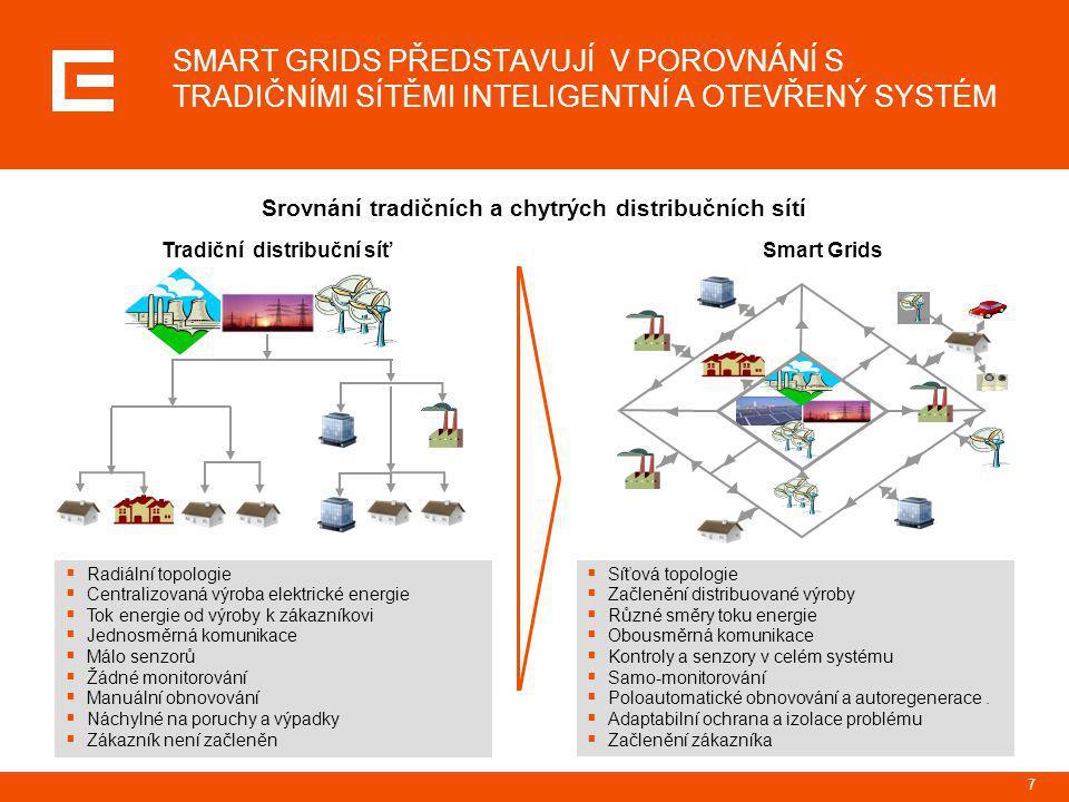 7 SMART GRIDS PŘEDSTAVUJÍ V POROVNÁNÍ S TRADIČNÍMI SÍTĚMI INTELIGENTNÍ A OTEVŘENÝ SYSTÉM Tradiční distribuční síťSmart Grids  Radiální topologie  Ce