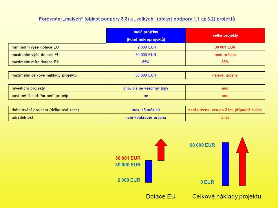 """malé projekty velké projekty (Fond mikroprojektů) minimální výše dotace EU 2 000 EUR30 001 EUR maximální výše dotace EU30 000 EURnení určena maximální míra dotace EU85% maximální celkové náklady projektu60 000 EURnejsou určeny investiční projektyano, ale ne všechny typyano povinný Lead Partner principneano Dotace EUCelkové náklady projektu 2 000 EUR 30 000 EUR 30 001 EUR 0 EUR 60 000 EUR Porovnání """"malých (oblast podpory 3.3) a """"velkých (oblast podpory 1.1 až 3.2) projektů doba trvání projektu (délka realizace)max."""