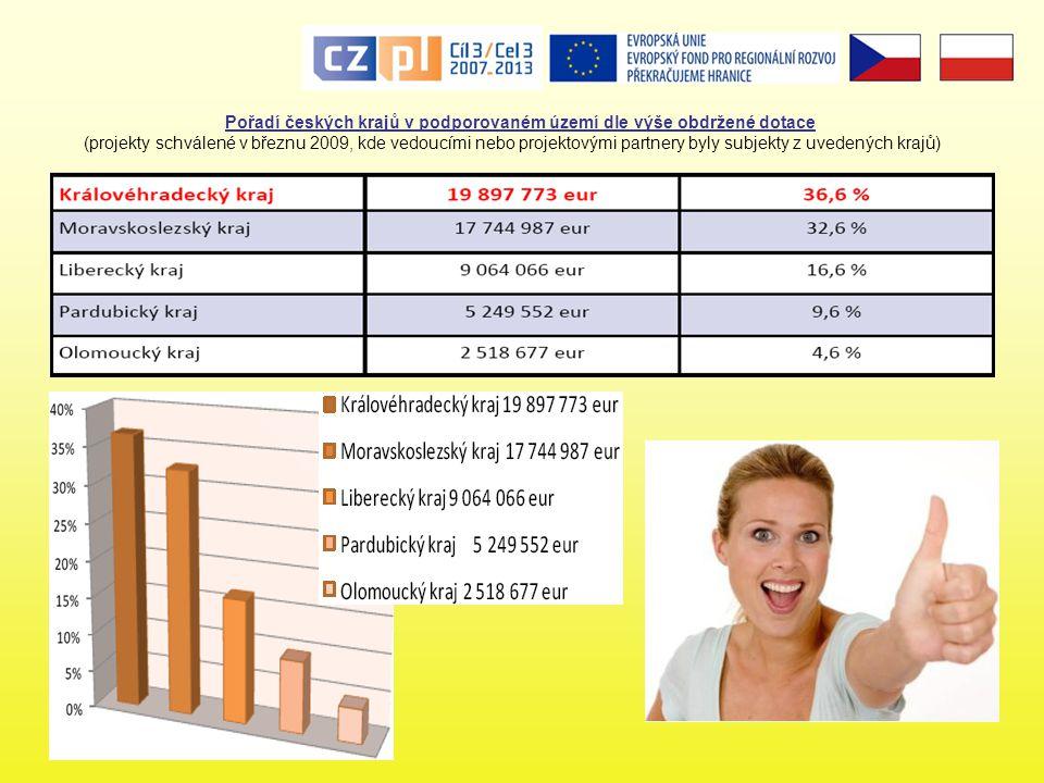Pořadí českých krajů v podporovaném území dle výše obdržené dotace (projekty schválené v březnu 2009, kde vedoucími nebo projektovými partnery byly subjekty z uvedených krajů)