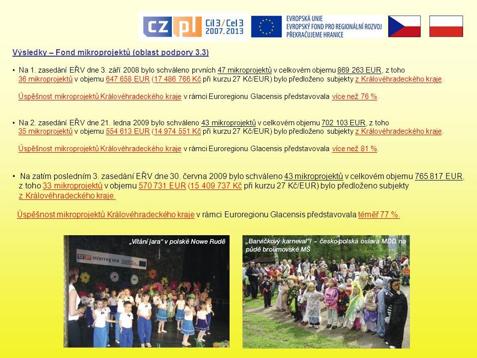 Výsledky – Fond mikroprojektů (oblast podpory 3.3) • Na 1.