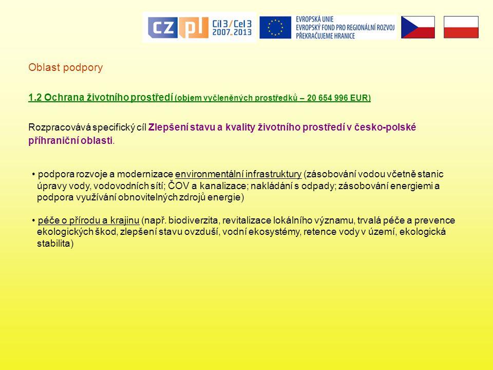 Oblast podpory 1.2 Ochrana životního prostředí (objem vyčleněných prostředků – 20 654 996 EUR) Rozpracovává specifický cíl Zlepšení stavu a kvality životního prostředí v česko-polské příhraniční oblasti.