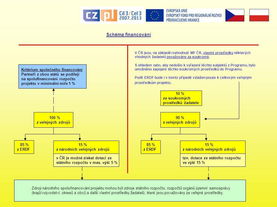 Schéma financování 85 % z ERDF 15 % z národních veřejných zdrojů 100 % z veřejných zdrojů v ČR je možné získat dotaci ze státního rozpočtu v max.