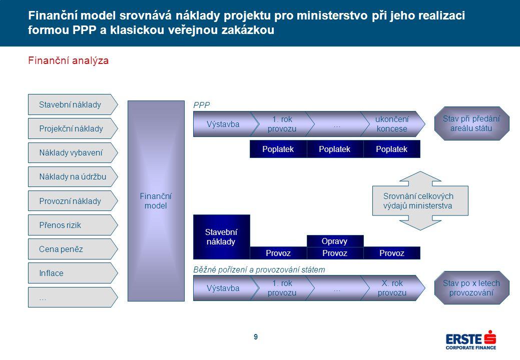 9 Stavební náklady Projekční náklady Náklady vybavení Náklady na údržbu Provozní náklady Přenos rizik Stavební náklady Finanční model Cena peněz Infla