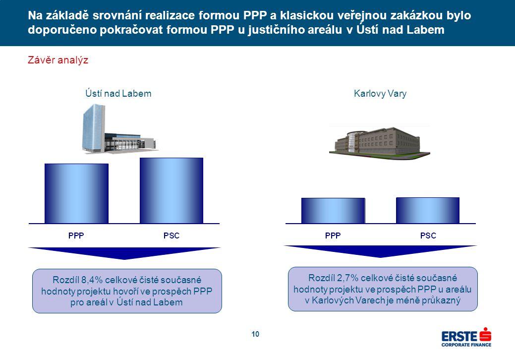 10 Na základě srovnání realizace formou PPP a klasickou veřejnou zakázkou bylo doporučeno pokračovat formou PPP u justičního areálu v Ústí nad Labem Závěr analýz Ústí nad Labem Rozdíl 8,4% celkové čisté současné hodnoty projektu hovoří ve prospěch PPP pro areál v Ústí nad Labem Karlovy Vary Rozdíl 2,7% celkové čisté současné hodnoty projektu ve prospěch PPP u areálu v Karlových Varech je méně průkazný