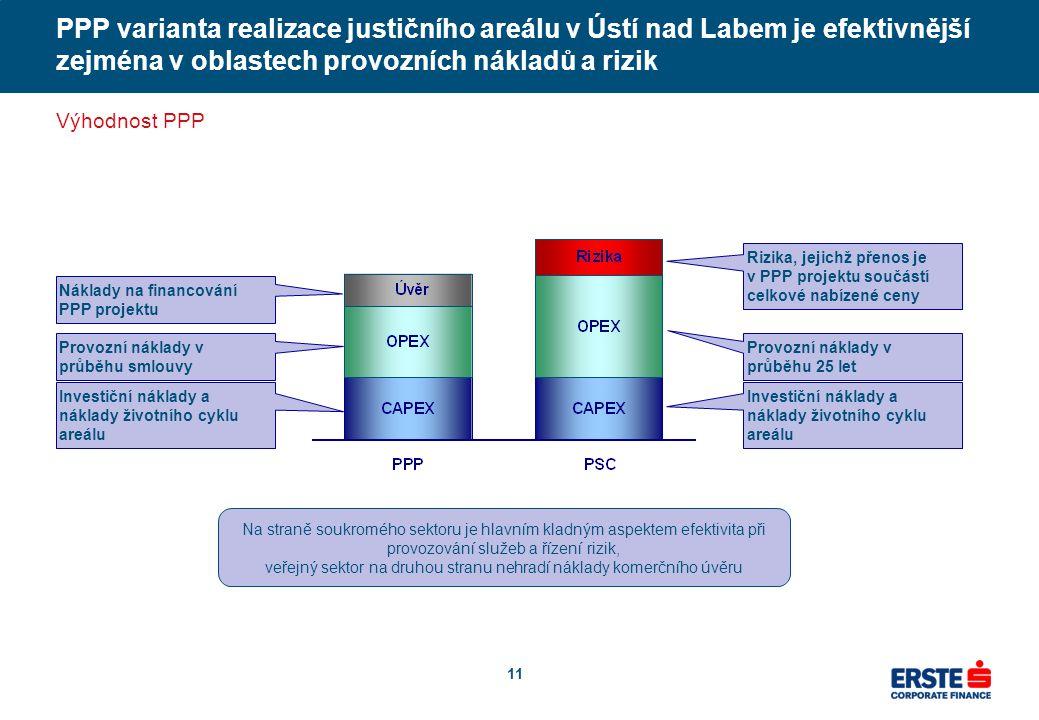 11 PPP varianta realizace justičního areálu v Ústí nad Labem je efektivnější zejména v oblastech provozních nákladů a rizik Výhodnost PPP Investiční náklady a náklady životního cyklu areálu Provozní náklady v průběhu smlouvy Náklady na financování PPP projektu Investiční náklady a náklady životního cyklu areálu Provozní náklady v průběhu 25 let Rizika, jejichž přenos je v PPP projektu součástí celkové nabízené ceny Na straně soukromého sektoru je hlavním kladným aspektem efektivita při provozování služeb a řízení rizik, veřejný sektor na druhou stranu nehradí náklady komerčního úvěru