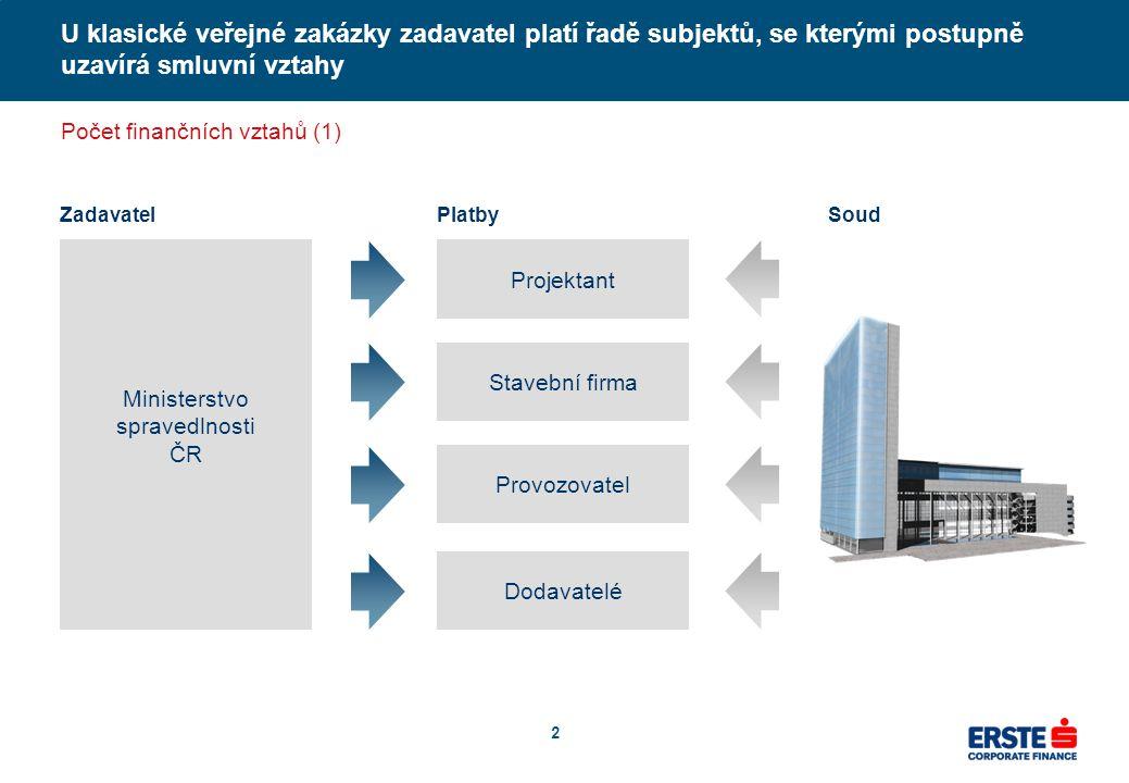 2 U klasické veřejné zakázky zadavatel platí řadě subjektů, se kterými postupně uzavírá smluvní vztahy Zadavatel Ministerstvo spravedlnosti ČR Projekt