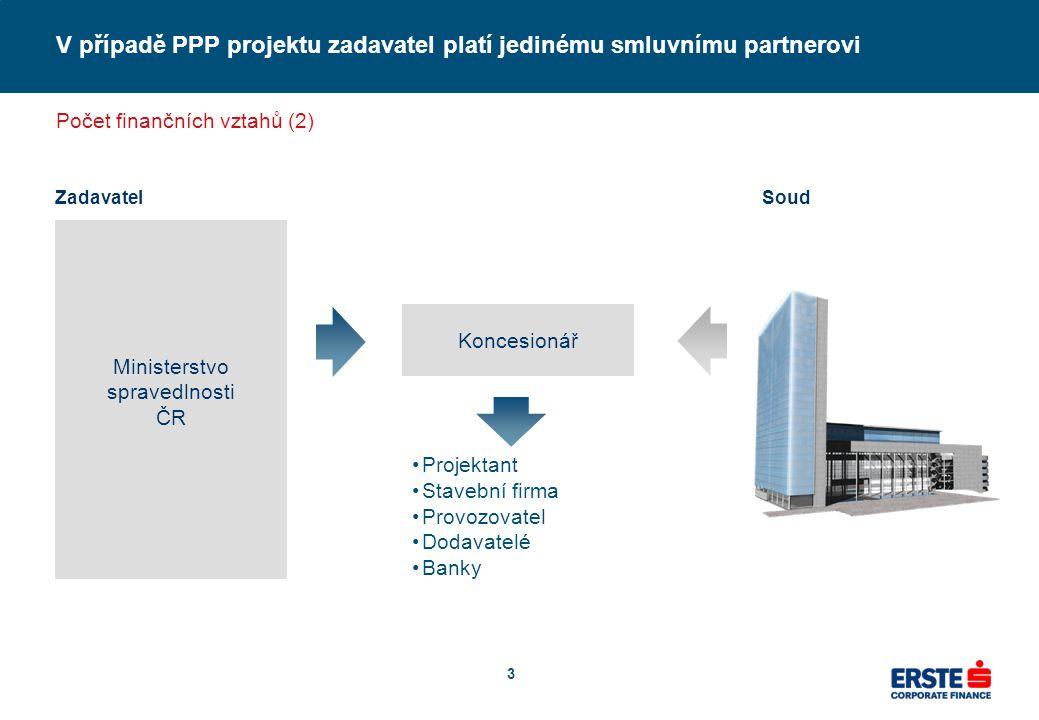 3 V případě PPP projektu zadavatel platí jedinému smluvnímu partnerovi Zadavatel Ministerstvo spravedlnosti ČR Soud Počet finančních vztahů (2) Konces