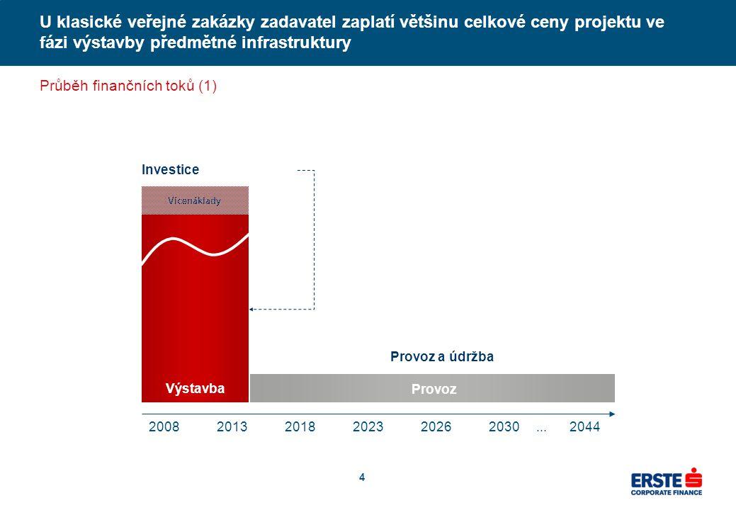 4 U klasické veřejné zakázky zadavatel zaplatí většinu celkové ceny projektu ve fázi výstavby předmětné infrastruktury Průběh finančních toků (1) 2008