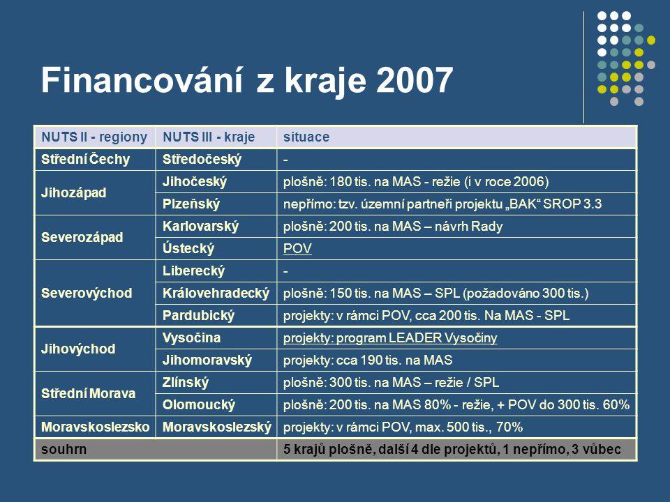 Financování z kraje 2007 NUTS II - regionyNUTS III - krajesituace Střední ČechyStředočeský- Jihozápad Jihočeskýplošně: 180 tis. na MAS - režie (i v ro