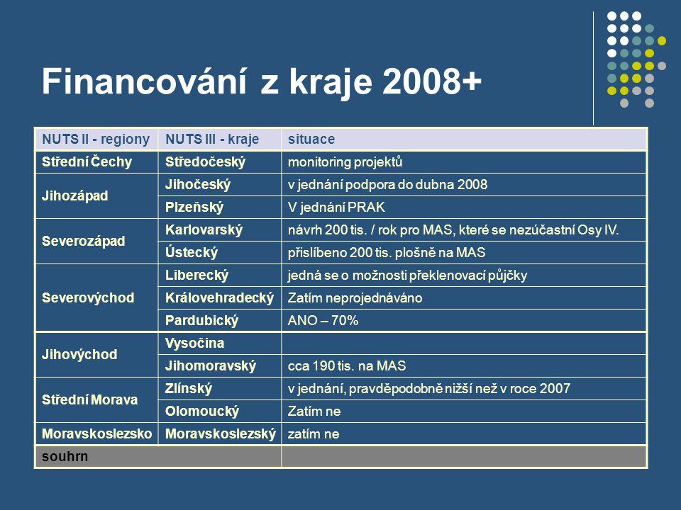 Financování z kraje 2008+ NUTS II - regionyNUTS III - krajesituace Střední ČechyStředočeskýmonitoring projektů Jihozápad Jihočeskýv jednání podpora do