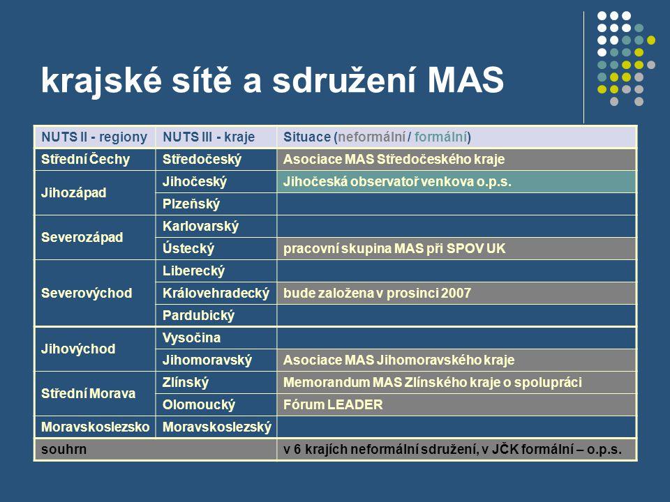 krajské sítě a sdružení MAS NUTS II - regionyNUTS III - krajeSituace (neformální / formální) Střední ČechyStředočeskýAsociace MAS Středočeského kraje