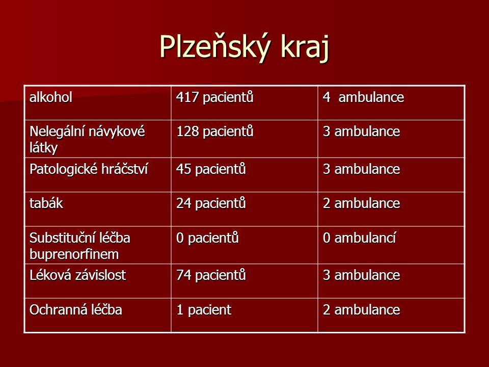 Plzeňský kraj alkohol 417 pacientů 4 ambulance Nelegální návykové látky 128 pacientů 3 ambulance Patologické hráčství 45 pacientů 3 ambulance tabák 24