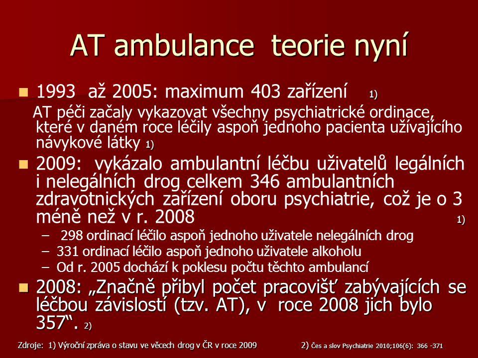AT ambulance teorie nyní  1)  1993 až 2005: maximum 403 zařízení 1) 1) AT péči začaly vykazovat všechny psychiatrické ordinace, které v daném roce l