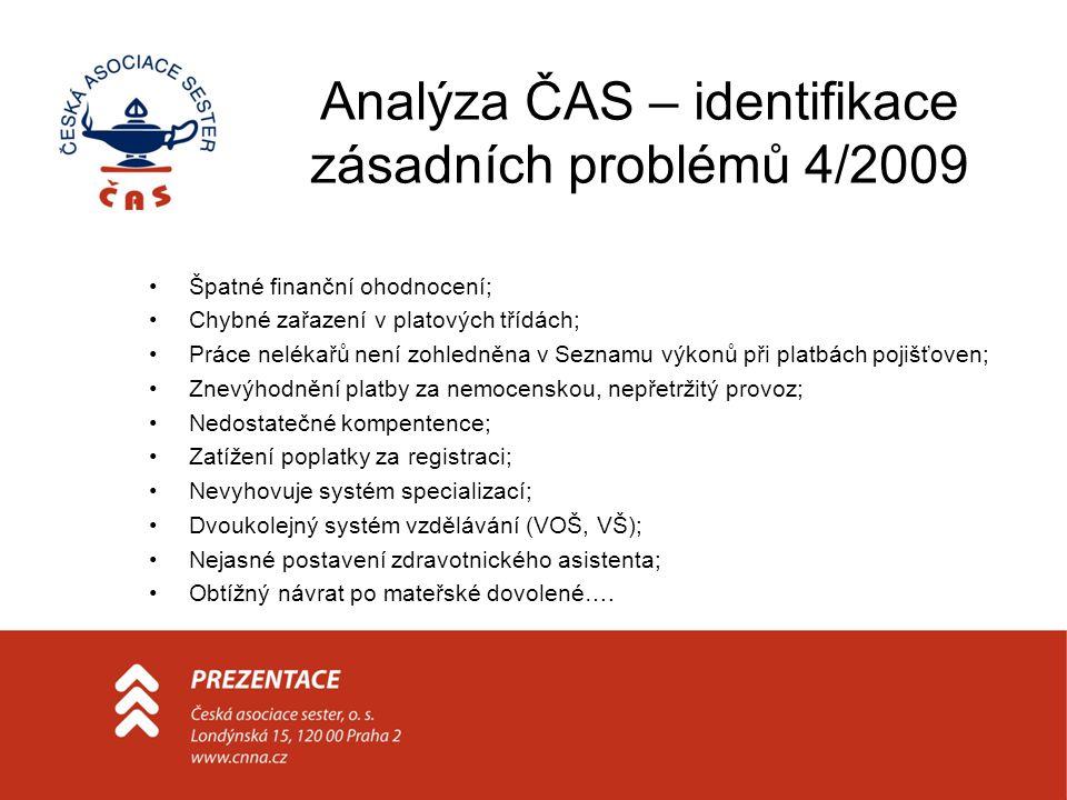 Analýza ČAS – identifikace zásadních problémů 4/2009 •Špatné finanční ohodnocení; •Chybné zařazení v platových třídách; •Práce nelékařů není zohledněna v Seznamu výkonů při platbách pojišťoven; •Znevýhodnění platby za nemocenskou, nepřetržitý provoz; •Nedostatečné kompentence; •Zatížení poplatky za registraci; •Nevyhovuje systém specializací; •Dvoukolejný systém vzdělávání (VOŠ, VŠ); •Nejasné postavení zdravotnického asistenta; •Obtížný návrat po mateřské dovolené….