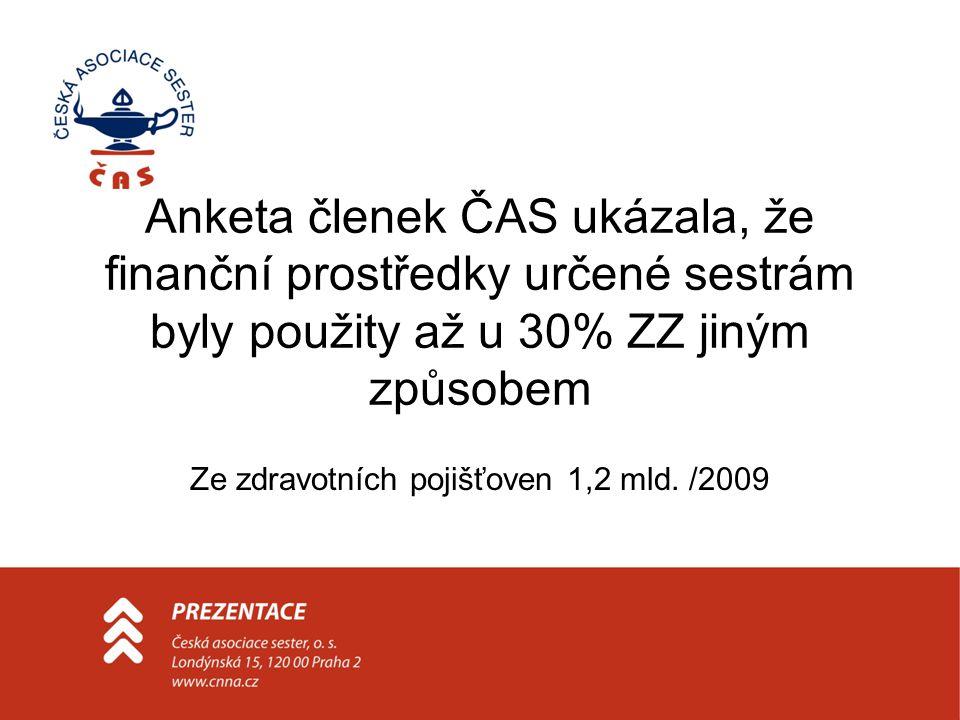 Anketa členek ČAS ukázala, že finanční prostředky určené sestrám byly použity až u 30% ZZ jiným způsobem Ze zdravotních pojišťoven 1,2 mld.