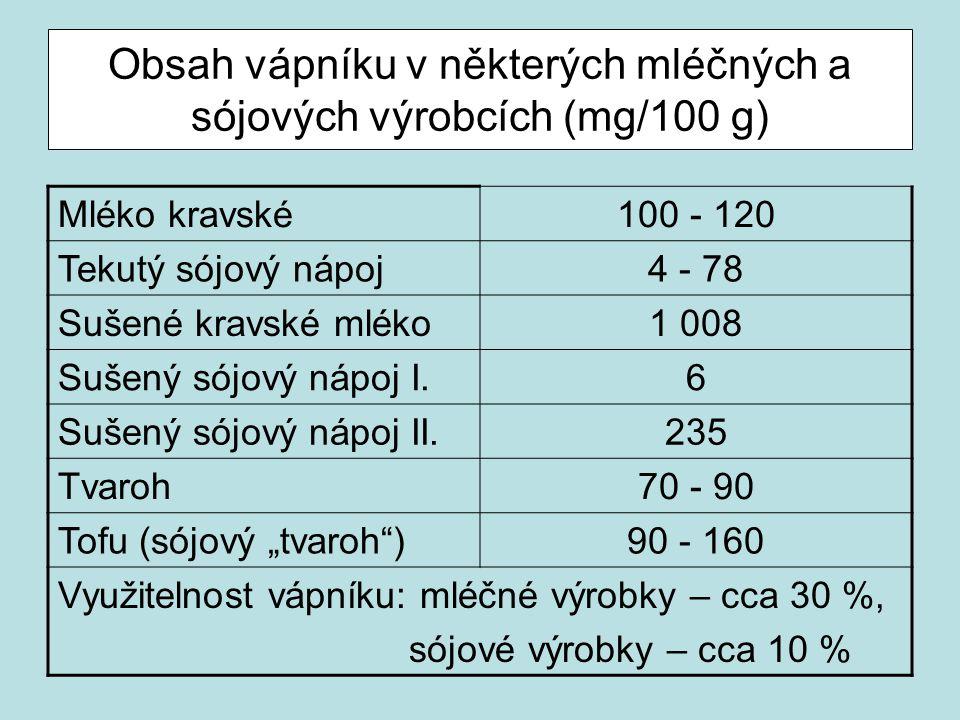 Obsah vápníku v některých mléčných a sójových výrobcích (mg/100 g) Mléko kravské100 - 120 Tekutý sójový nápoj4 - 78 Sušené kravské mléko1 008 Sušený s