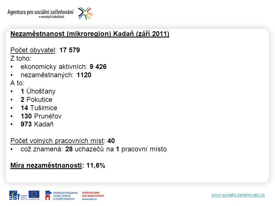 www.socialni-zaclenovani.cz Nezaměstnanost (mikroregion) Kadaň (září 2011) Počet obyvatel: 17 579 Z toho: •ekonomicky aktivních: 9 426 •nezaměstnaných