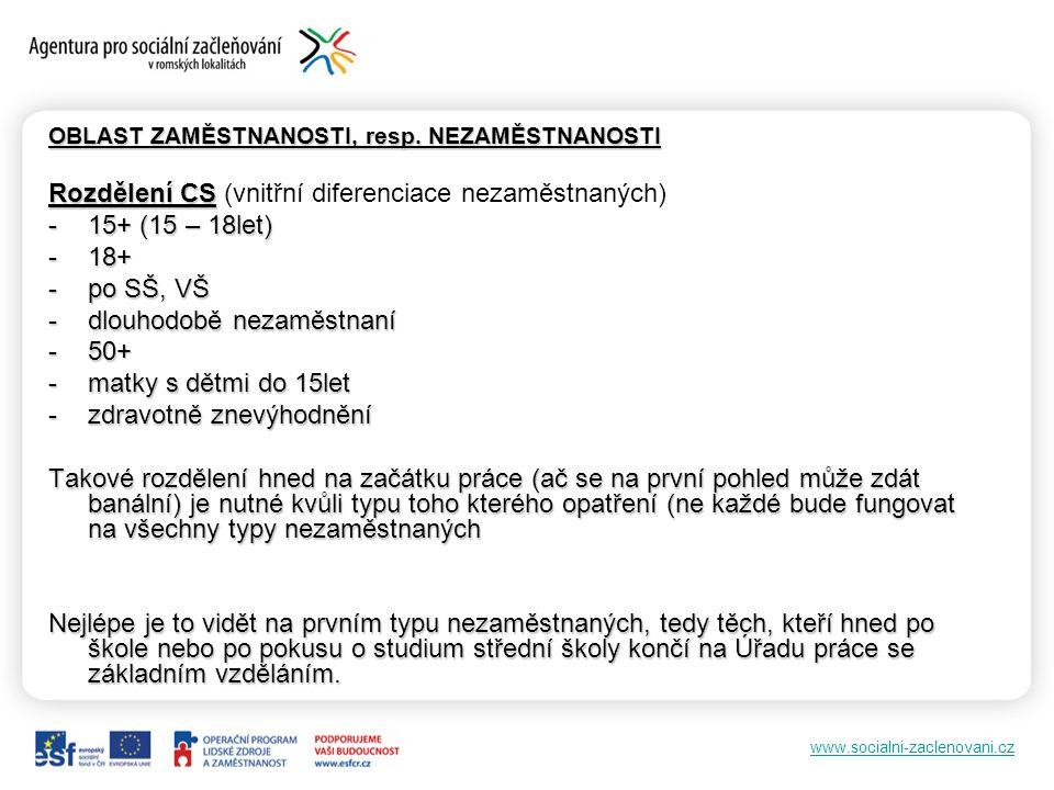 www.socialni-zaclenovani.cz OBLAST ZAMĚSTNANOSTI, resp. NEZAMĚSTNANOSTI Rozdělení CS Rozdělení CS (vnitřní diferenciace nezaměstnaných) -15+ (15 – 18l