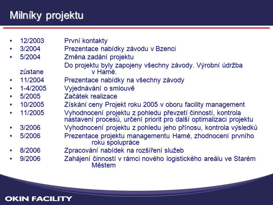 Milníky projektu •12/2003 První kontakty •3/2004Prezentace nabídky závodu v Bzenci •5/2004 Změna zadání projektu Do projektu byly zapojeny všechny závody.
