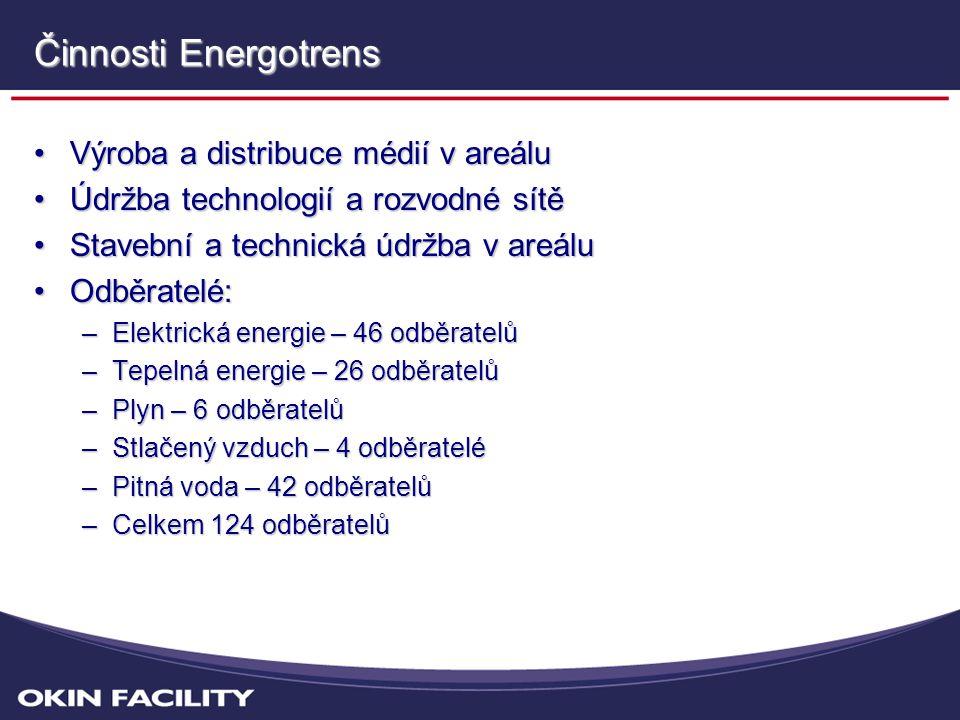 Činnosti Energotrens •Výroba a distribuce médií v areálu •Údržba technologií a rozvodné sítě •Stavební a technická údržba v areálu •Odběratelé: –Elektrická energie – 46 odběratelů –Tepelná energie – 26 odběratelů –Plyn – 6 odběratelů –Stlačený vzduch – 4 odběratelé –Pitná voda – 42 odběratelů –Celkem 124 odběratelů