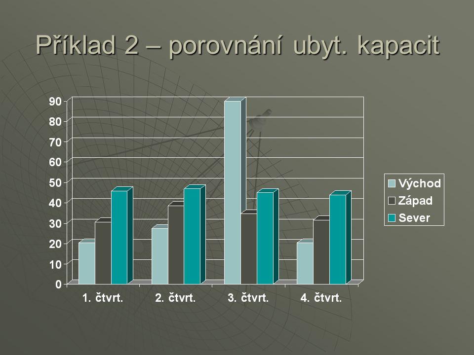 Příklad 2 – porovnání ubyt. kapacit