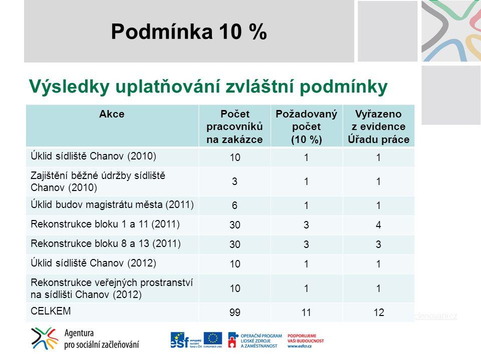 Výsledky uplatňování zvláštní podmínky Podmínka 10 % AkcePočet pracovníků na zakázce Požadovaný počet (10 %) Vyřazeno z evidence Úřadu práce Úklid síd