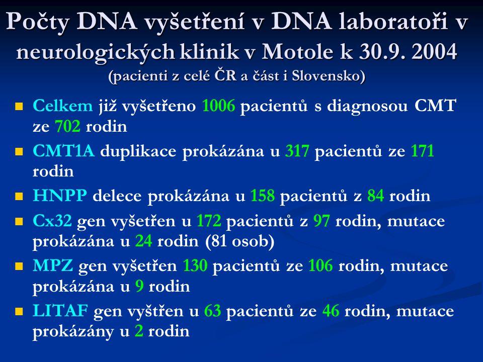   EGR2 gen vyšetřen u 46 pacientů ze 46 rodin, mutace prokázána u 1 pacientky   GDAP1 – dosud vyšetřeno 40 osob ze 39 rodin, žádná mutace zatím neprokázána   HSP22 gen – vyšetřeno 7 rodin – nález mutace u 1 rodiny   HSP27 gen – vyšetřeno 6 HMN rodin – zatím žádná mutace   Celkem CMT objasněna nálezem mutace u 600 pacientů   Celkem provedeno přes 1500 DNA vyšetření různých genů u osob ( geno-osobovyšetření)   U lépe dokumentovaných a vyšetřených pacientů je mnohem větší šance nálezu mutace a objasnění CMT Počty DNA vyšetření v DNA laboratoři v neurologických klinik v Motole k 30.9.