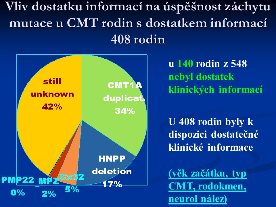 Vliv dostatku informací na úspěšnost záchytu mutace u CMT rodin s dostatkem informací 408 rodin u 140 rodin z 548 nebyl dostatek klinických informací U 408 rodin byly k dispozici dostatečné klinické informace (věk začátku, typ CMT, rodokmen, neurol nález)