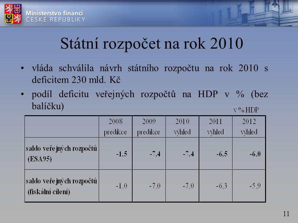 11 Státní rozpočet na rok 2010 •vláda schválila návrh státního rozpočtu na rok 2010 s deficitem 230 mld.