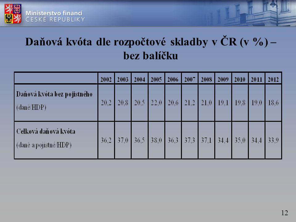 12 Daňová kvóta dle rozpočtové skladby v ČR (v %) – bez balíčku