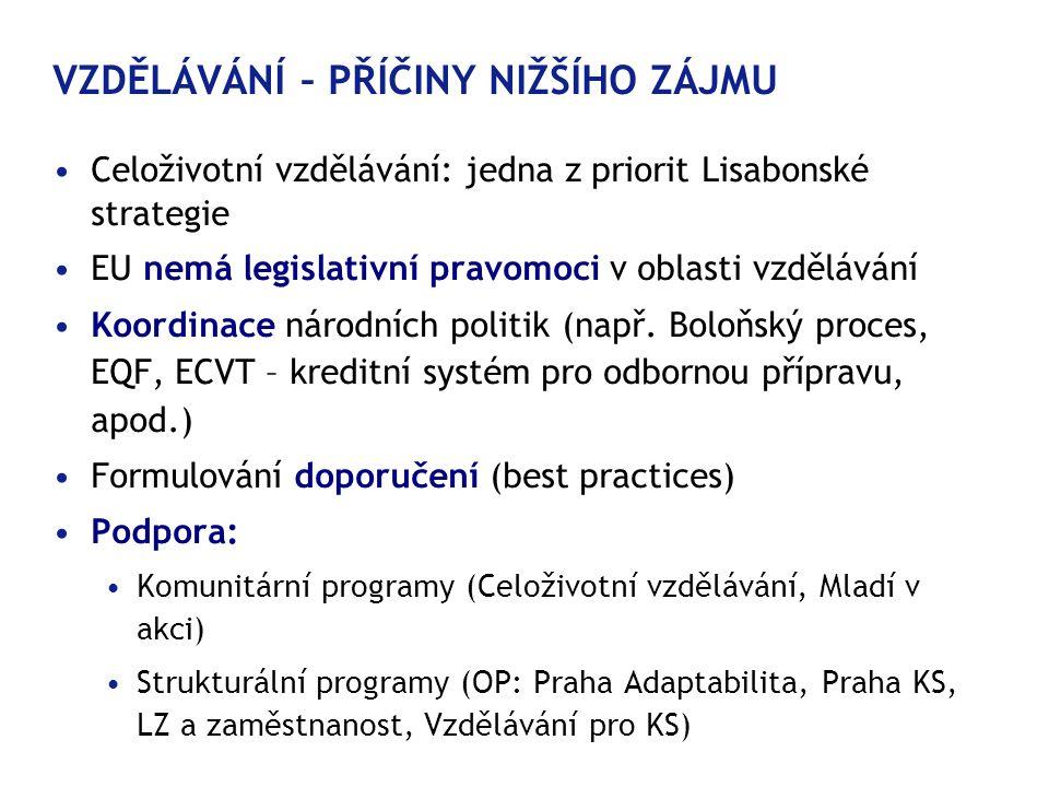 VZDĚLÁVÁNÍ – PŘÍČINY NIŽŠÍHO ZÁJMU •Celoživotní vzdělávání: jedna z priorit Lisabonské strategie •EU nemá legislativní pravomoci v oblasti vzdělávání •Koordinace národních politik (např.