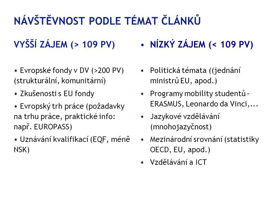 NÁVŠTĚVNOST PODLE TÉMAT ČLÁNKŮ VYŠŠÍ ZÁJEM (> 109 PV)  • Evropské fondy v DV (>200 PV) (strukturální, komunitární) • Zkušenosti s EU fondy • Evropský trh práce (požadavky na trhu práce, praktické info: např.