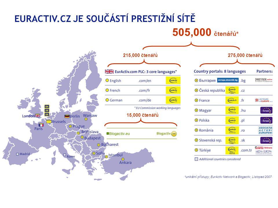 EURACTIV.CZ JE SOUČÁSTÍ PRESTIŽNÍ SÍTĚ 15,000 čtenářů Blogactiv.eu 505,000 čtenářů* 215,000 čtenářů275,000 čtenářů *unikátní přístupy, EurActiv Network a Blogactiv, LIstopad 2007