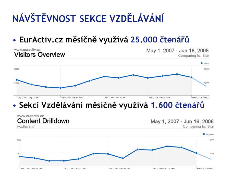 NÁVŠTĚVNOST SEKCE VZDĚLÁVÁNÍ • EurActiv.cz měsíčně využívá 25.000 čtenářů • Sekci Vzdělávání měsíčně využívá 1.600 čtenářů
