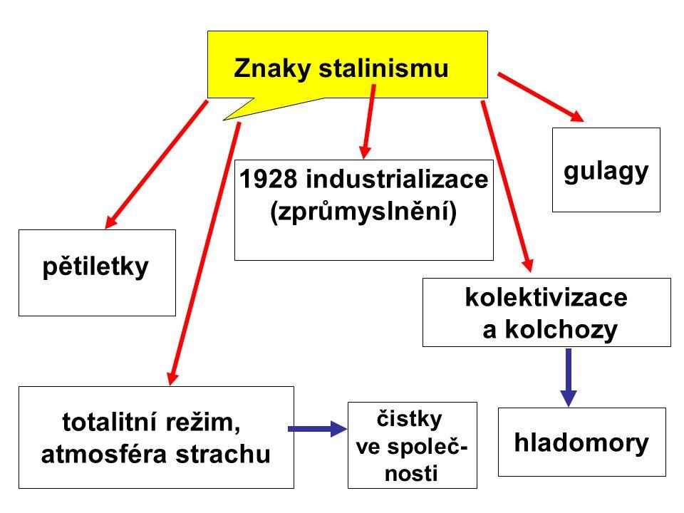 Znaky stalinismu pětiletky 1928 industrializace (zprůmyslnění) gulagy kolektivizace a kolchozy hladomory totalitní režim, atmosféra strachu čistky ve společ- nosti